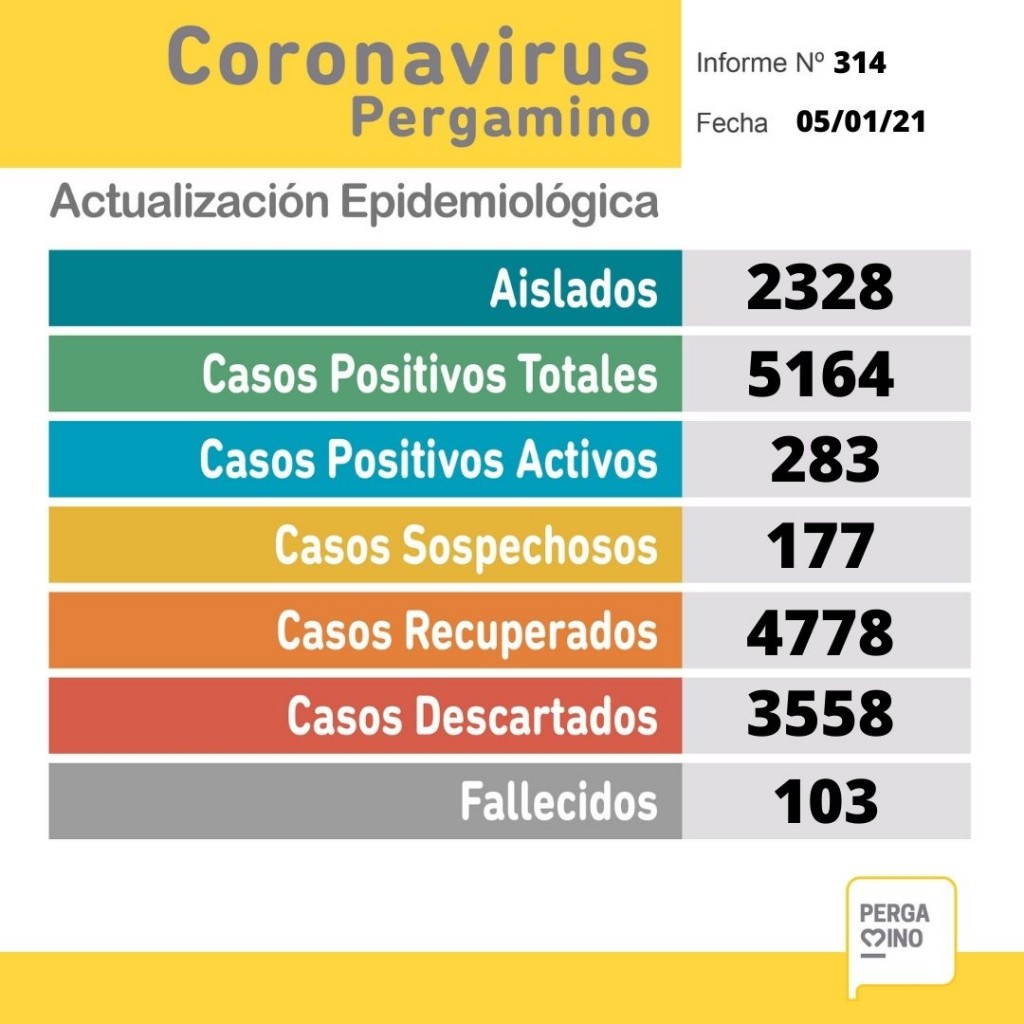 Informe epidemiológico del martes 5 de enero
