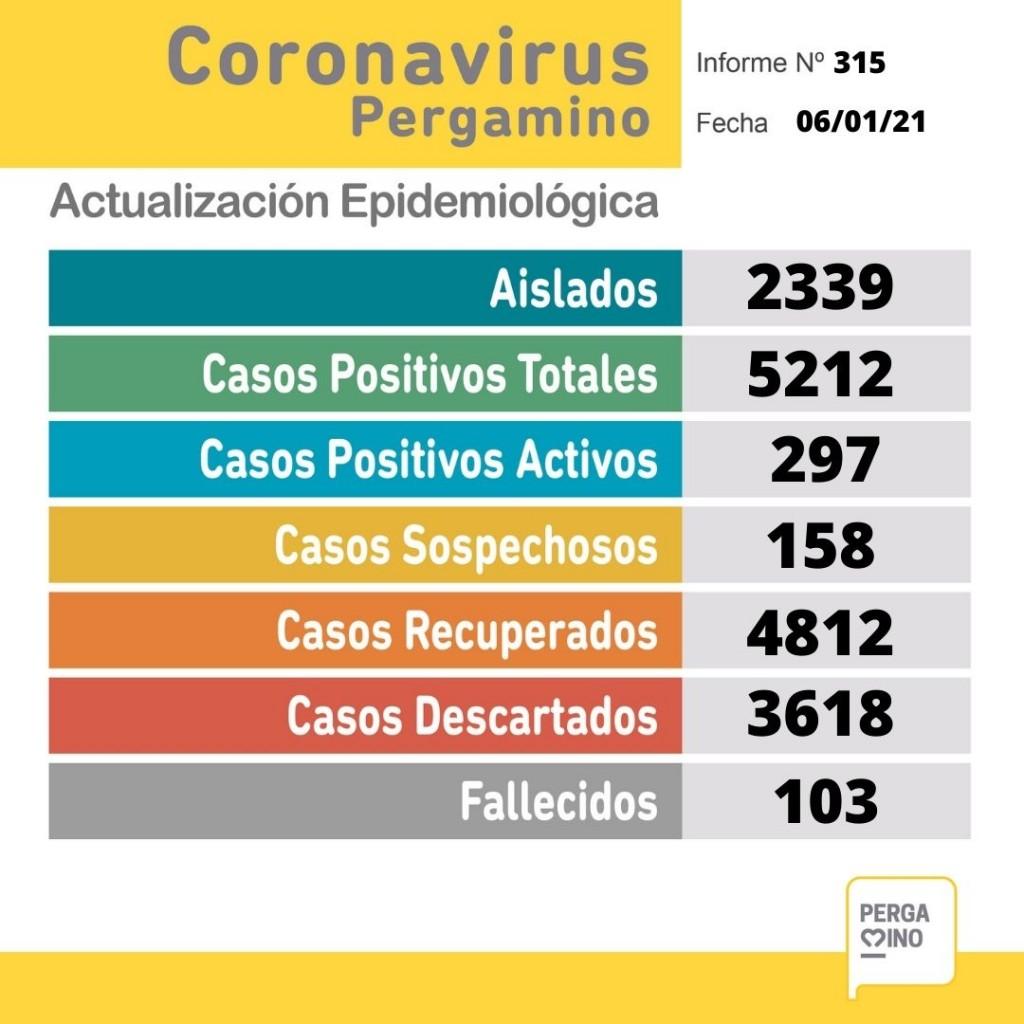 Informe epidemiológico del miércoles 6 de enero