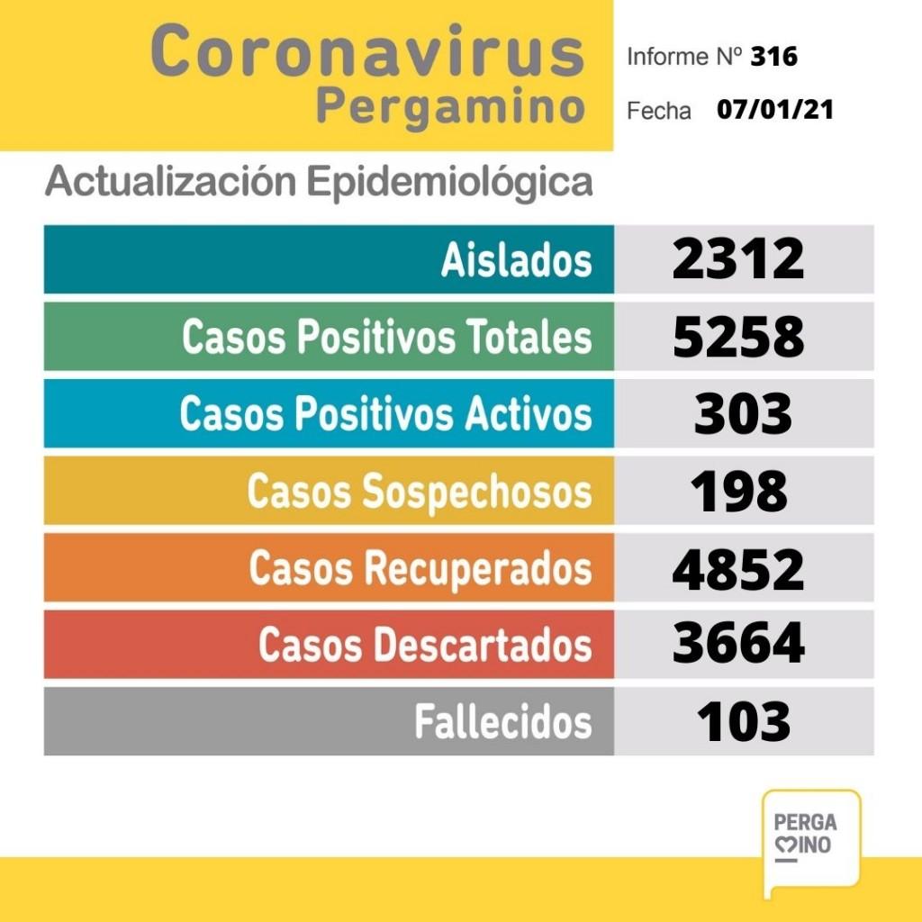 Informe epidemiológico del jueves en nuestra ciudad