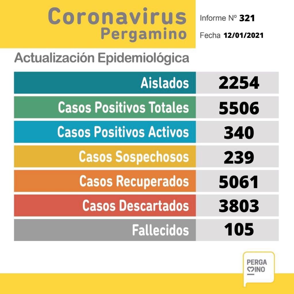 53 nuevos casos de covid positivo en nuestra ciudad