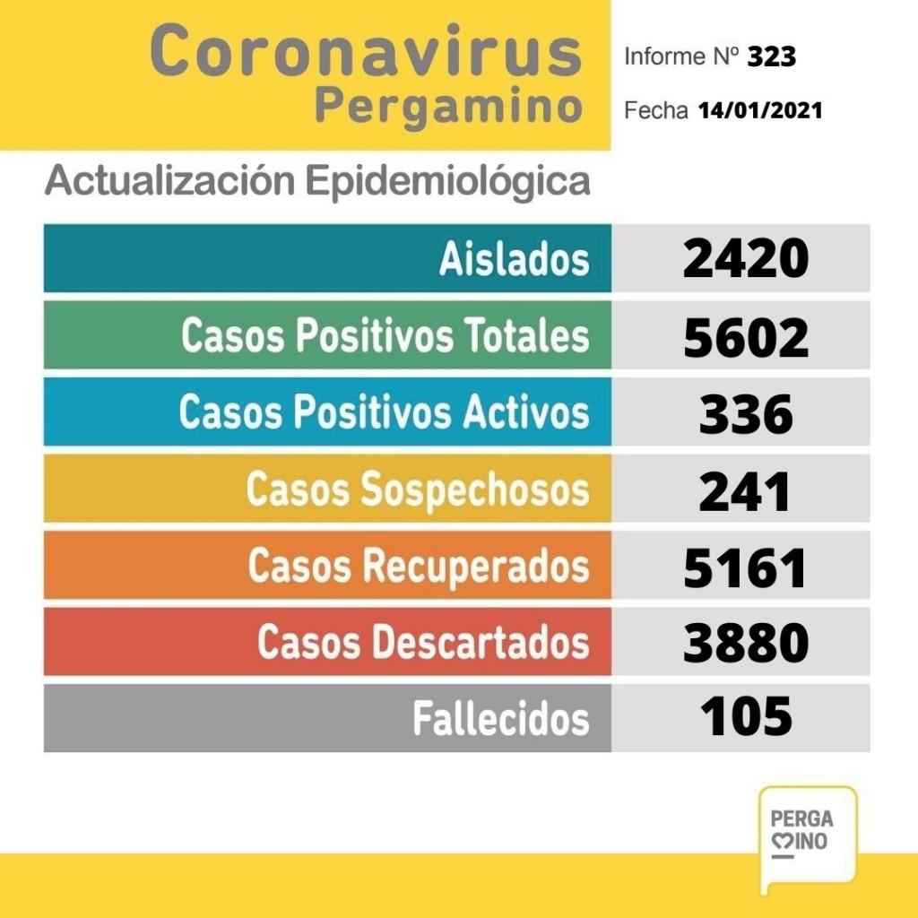 Pandemia: se dieron a conocer 39 nuevos casos positivos