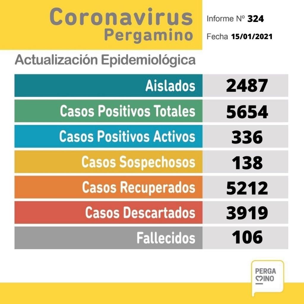 Coronavirus en nuestra ciudad: Se registraron 52 nuevos casos y una persona fallecida