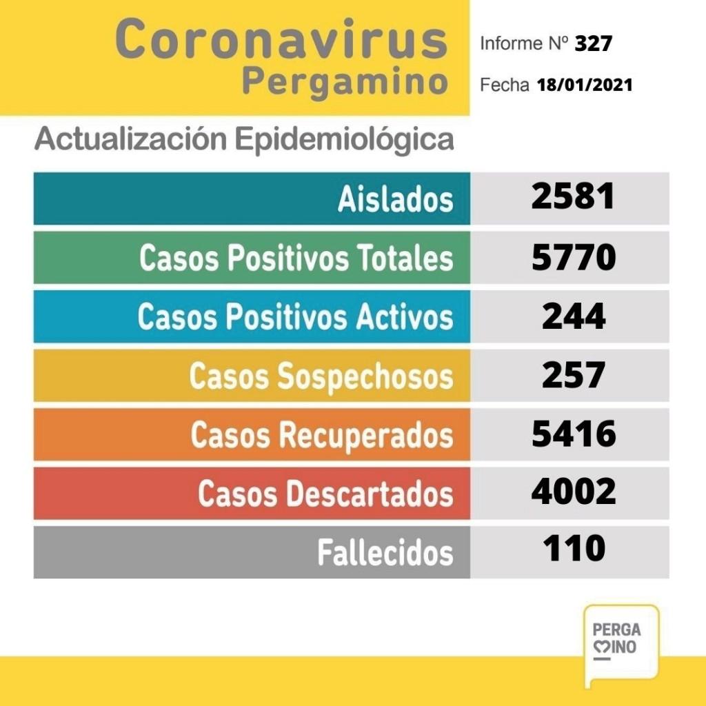 Coronavirus: este lunes se registraon 19 casos y una persona fallecida