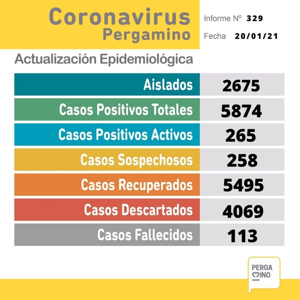 Coronavirus en Pergamino: Dos personas fallecidas y 48 nuevos casos