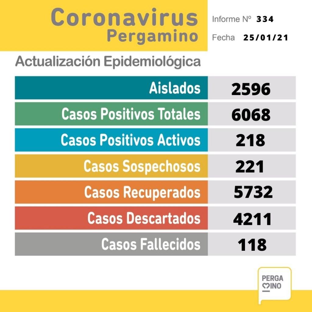 Informe epidemiológico del lunes 25 de enero
