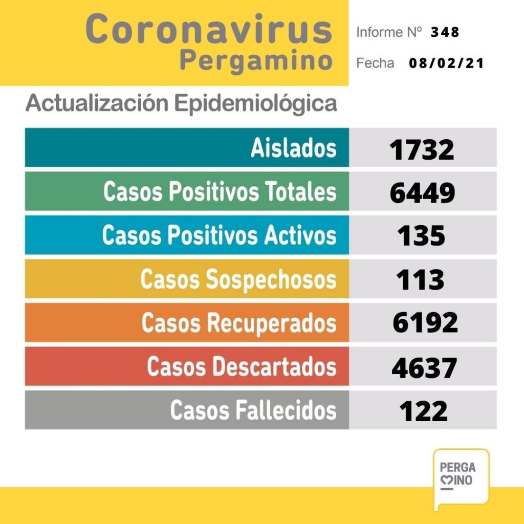 Coronavirus: Parte epidemiológico del lunes 8 de febrero