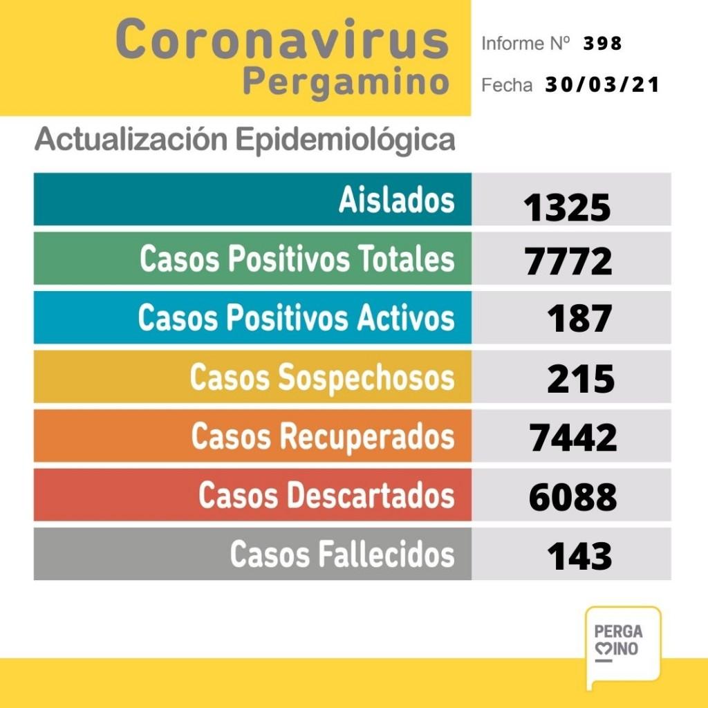Informe epidemiológico de este martes