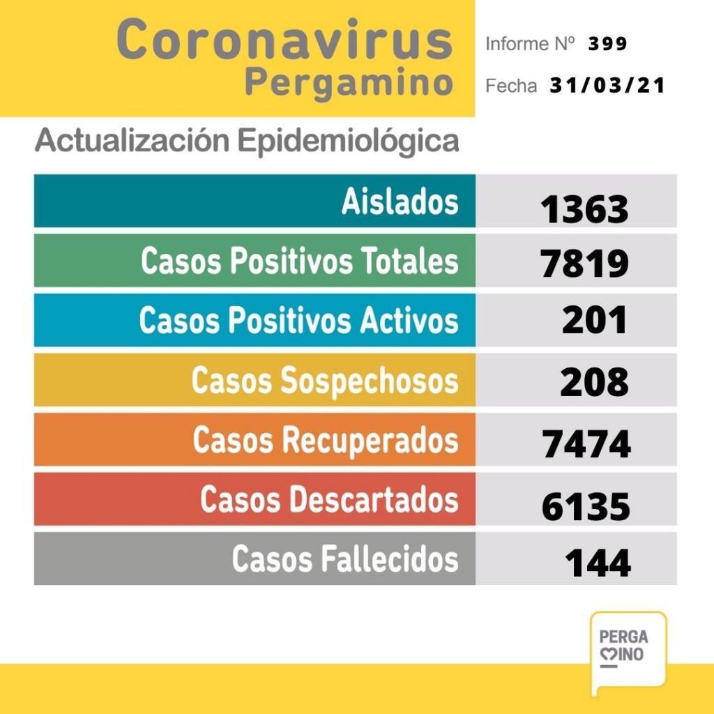 Coronavirus: Se conocieron 47 nuevos casos y falleció un paciente de 79 años