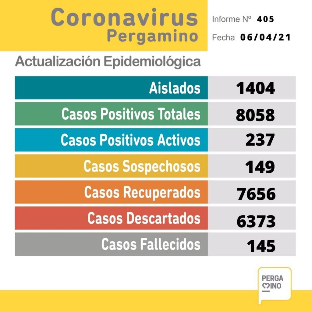 Coronavirus: Este martes se dieron a conocer 61 nuevos casos pisitivos