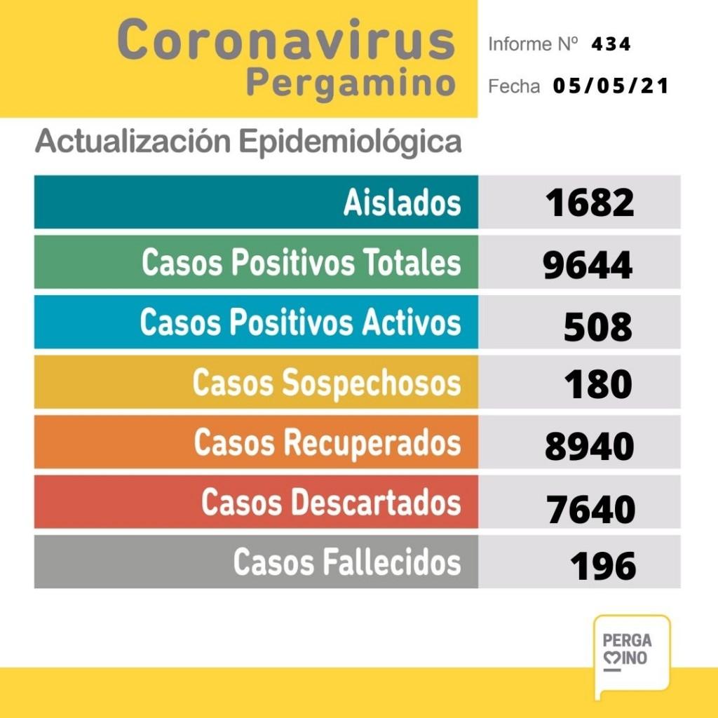 El miércoles se conocieron 78 nuevos casos y los fallecimientos de tres pacientes
