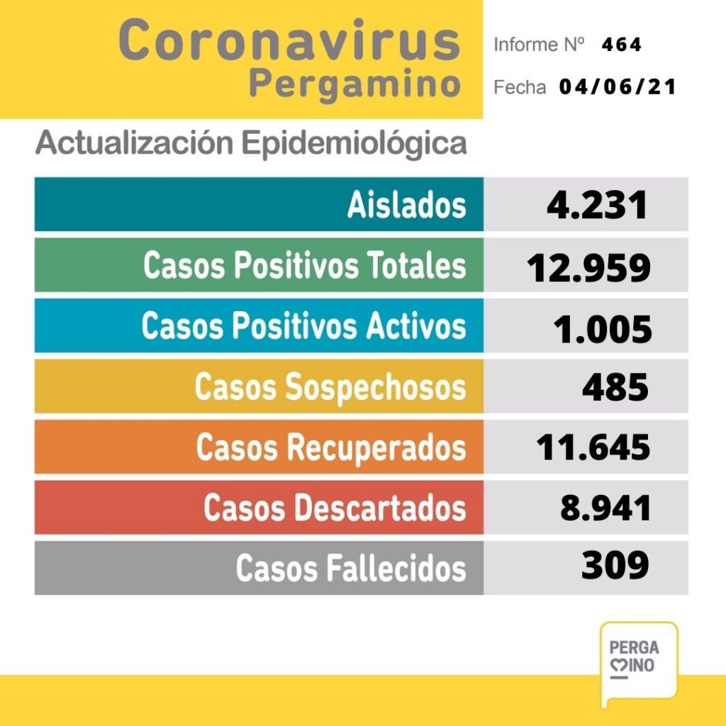 Informe epidemiológico: 125 nuevos casos y seis personas fallecidas