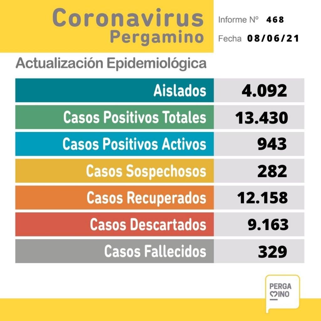 Informe epidemiológico: nueve personas fallecidas y 138 nuevos casos
