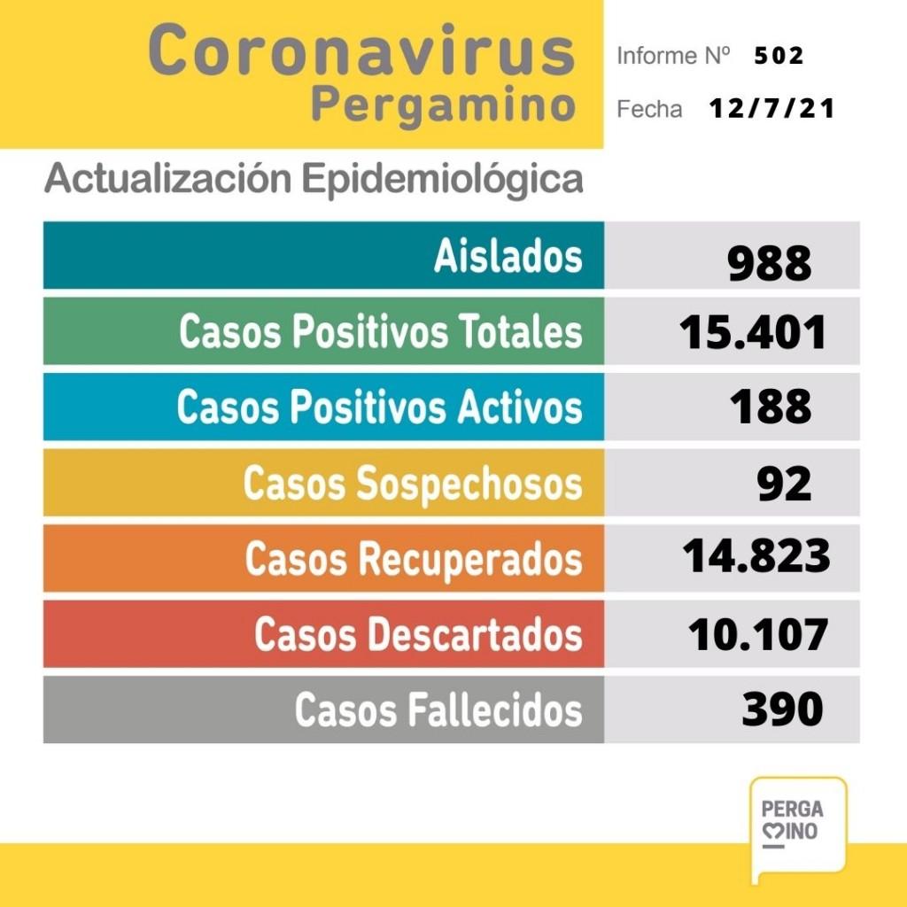 Informe epidemiológico del lunes 12 de julio