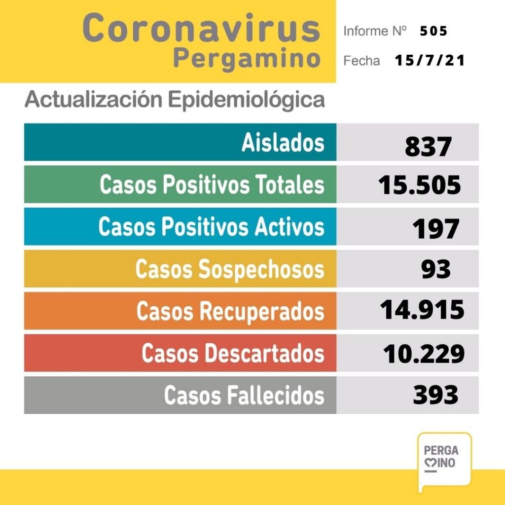 Informe epidemiológico del jueves 15 de julio