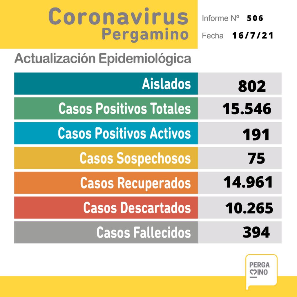 Informe epidemiológico del viernes 16 de julio