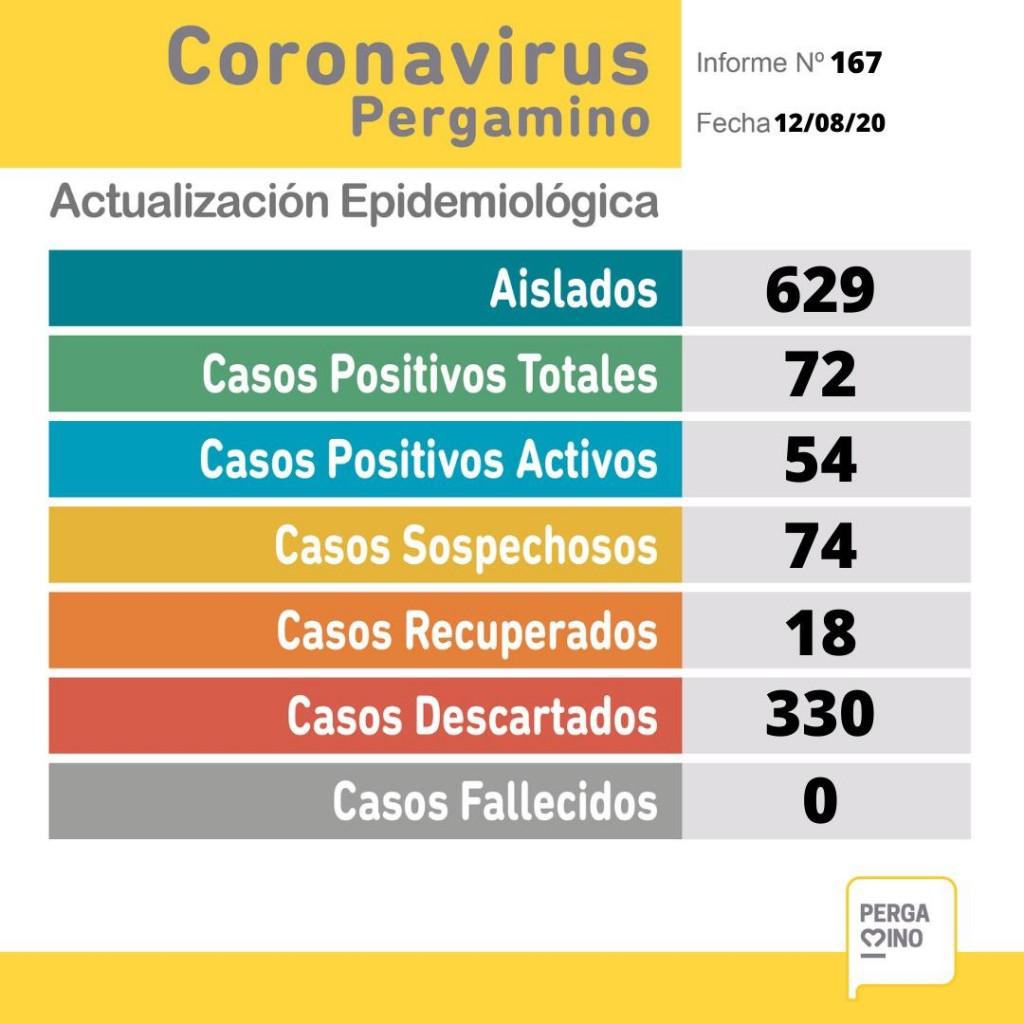 Este miércoles se sumaron cuatro nuevos casos de coronavirus en Pergamino