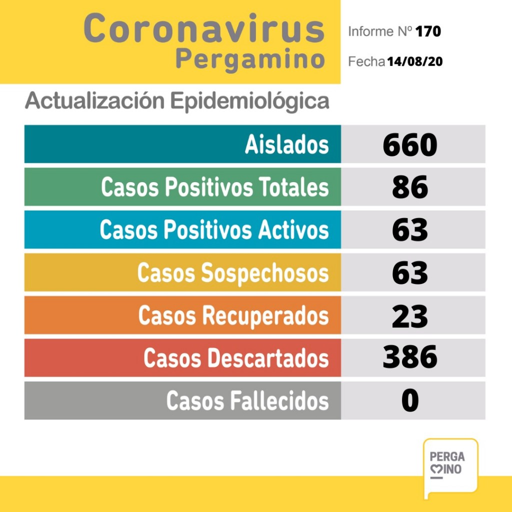 Se registraron siete nuevos casos de coronavirus