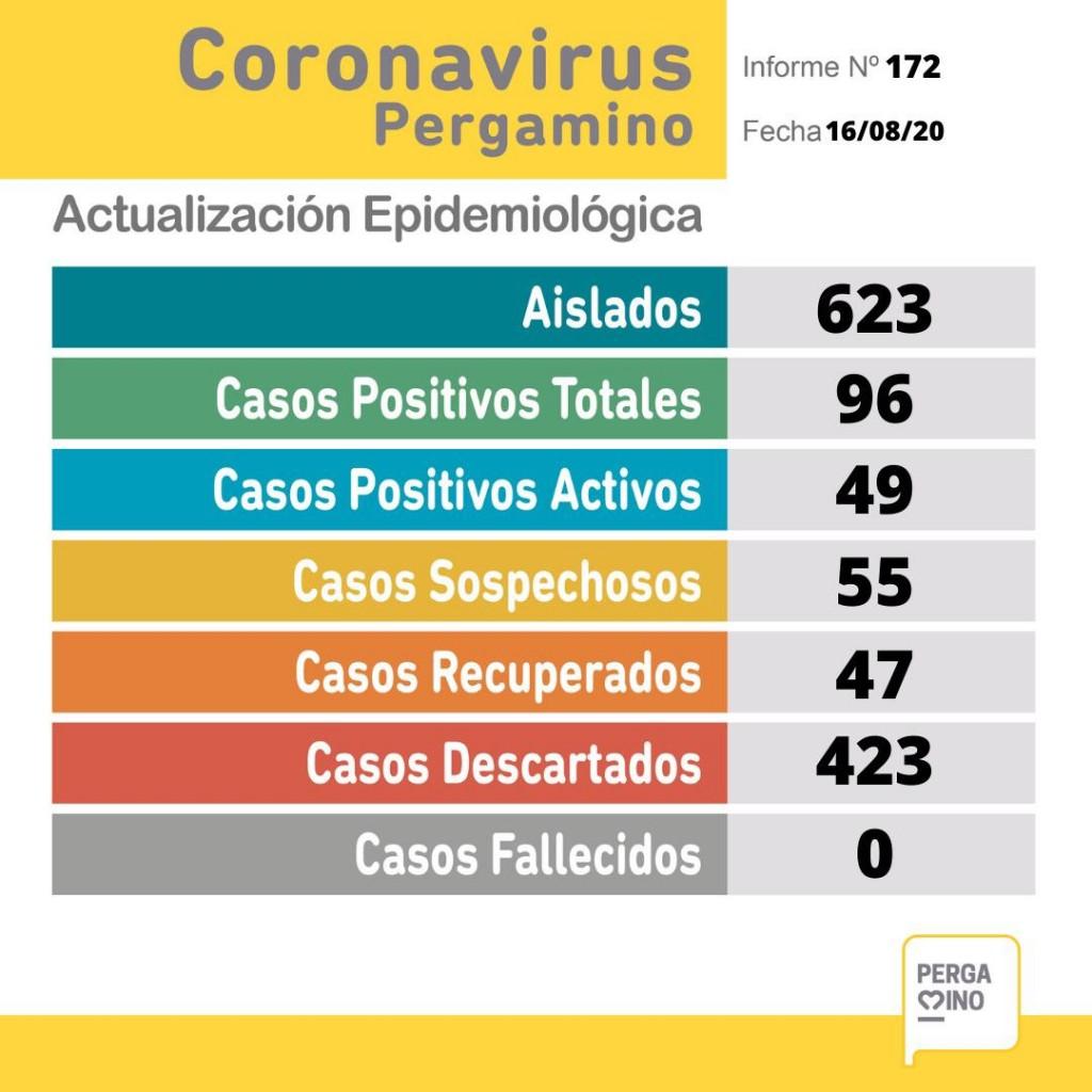 El domingo se confirmaron  nueve casos positivos de coronavirus