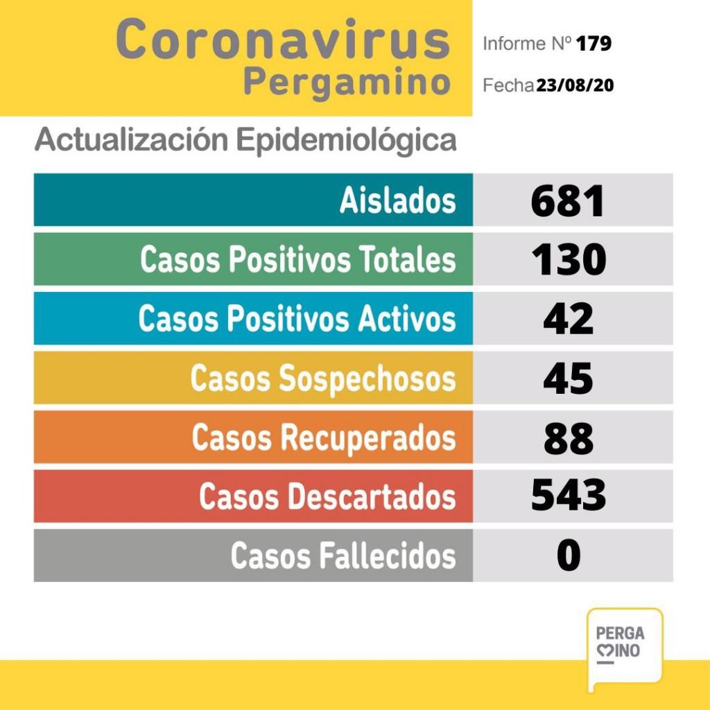 Se confirmaron 12 casos más de coronavirus en Pergamino