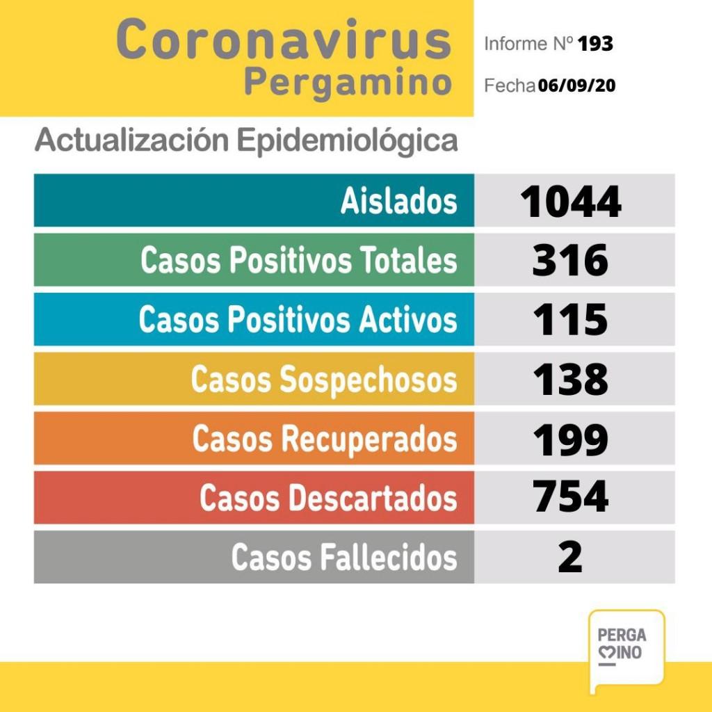 Informe epidemiológico: Se sumaron 15 casos positivos