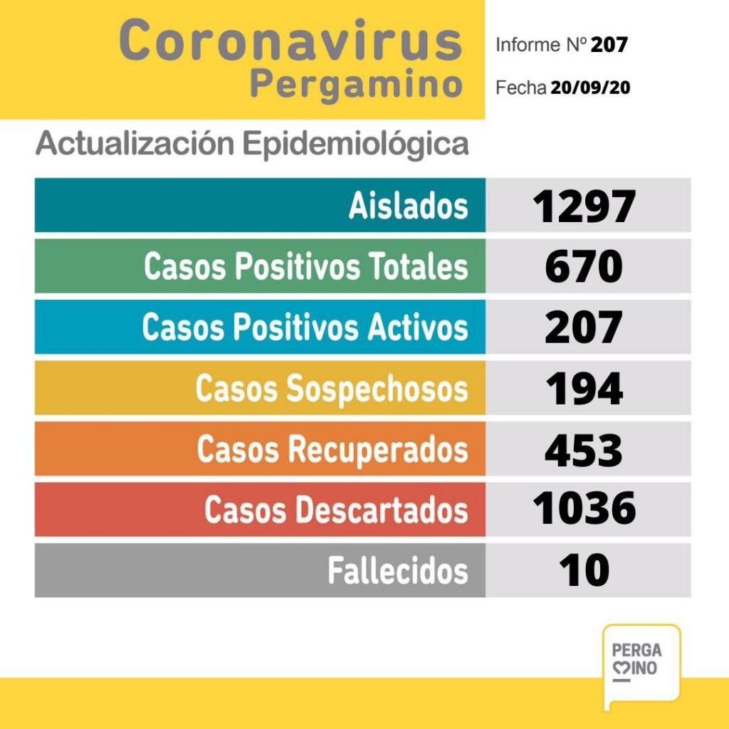 Se conocieron 18 nuevos casos positivos de Covid 19