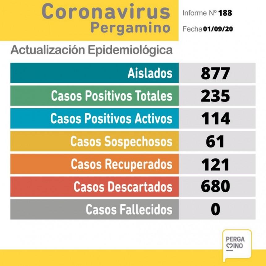 Hay 114 casos activos de coronavirus en Pergamino