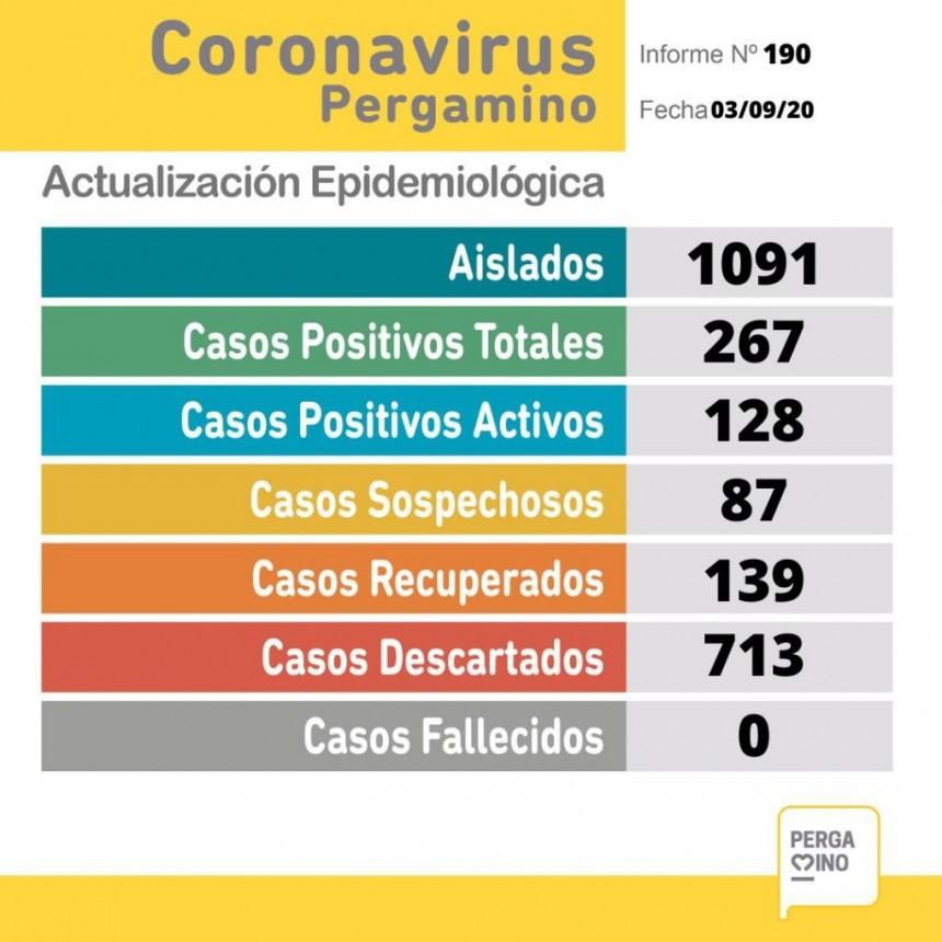 Se confirmaron 12 nuevos casos de coronavirus en nuestra ciudad