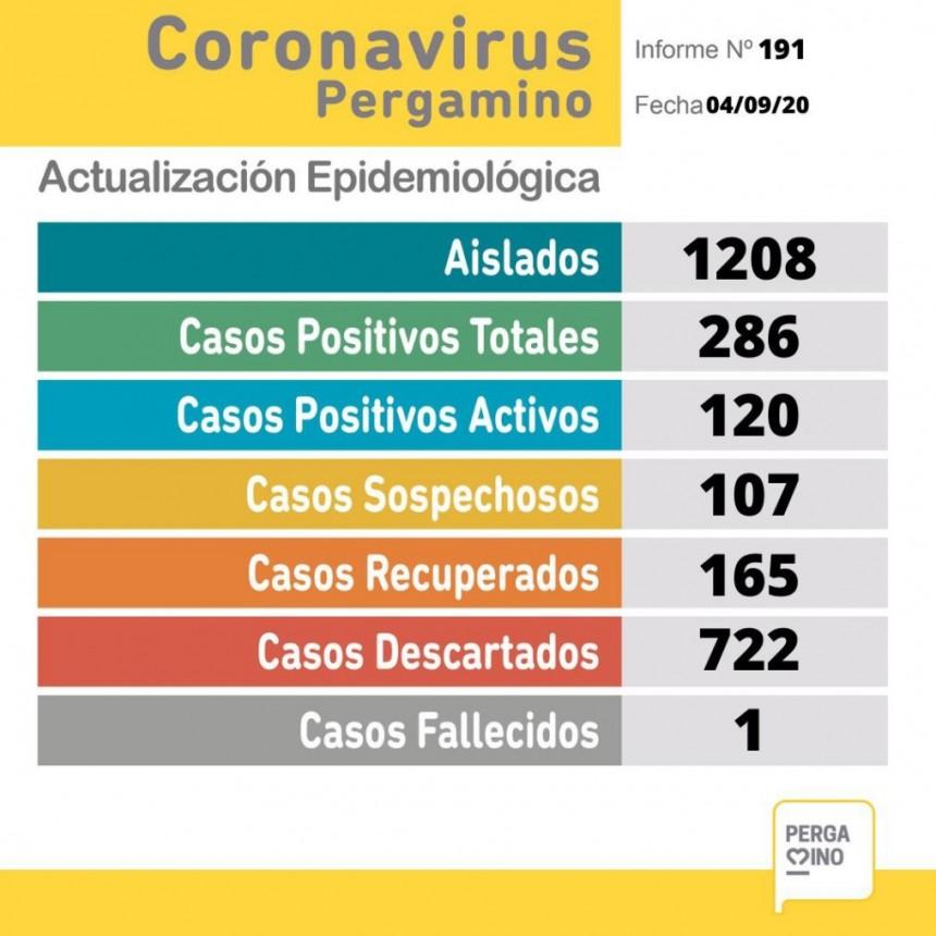 se registraron 19 nuevos casos positivos un paciente fallecido