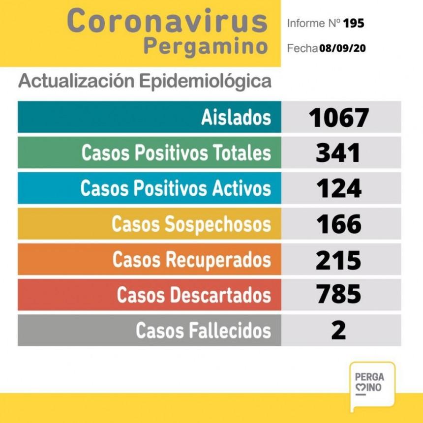 25 nuevos casos positivos de coronavirus