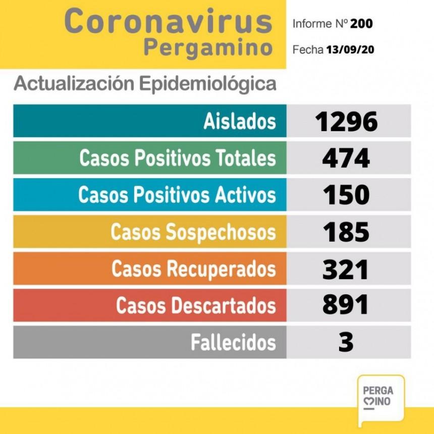 Informe epidemiológico del domingo: falleció una paciente de 77 años
