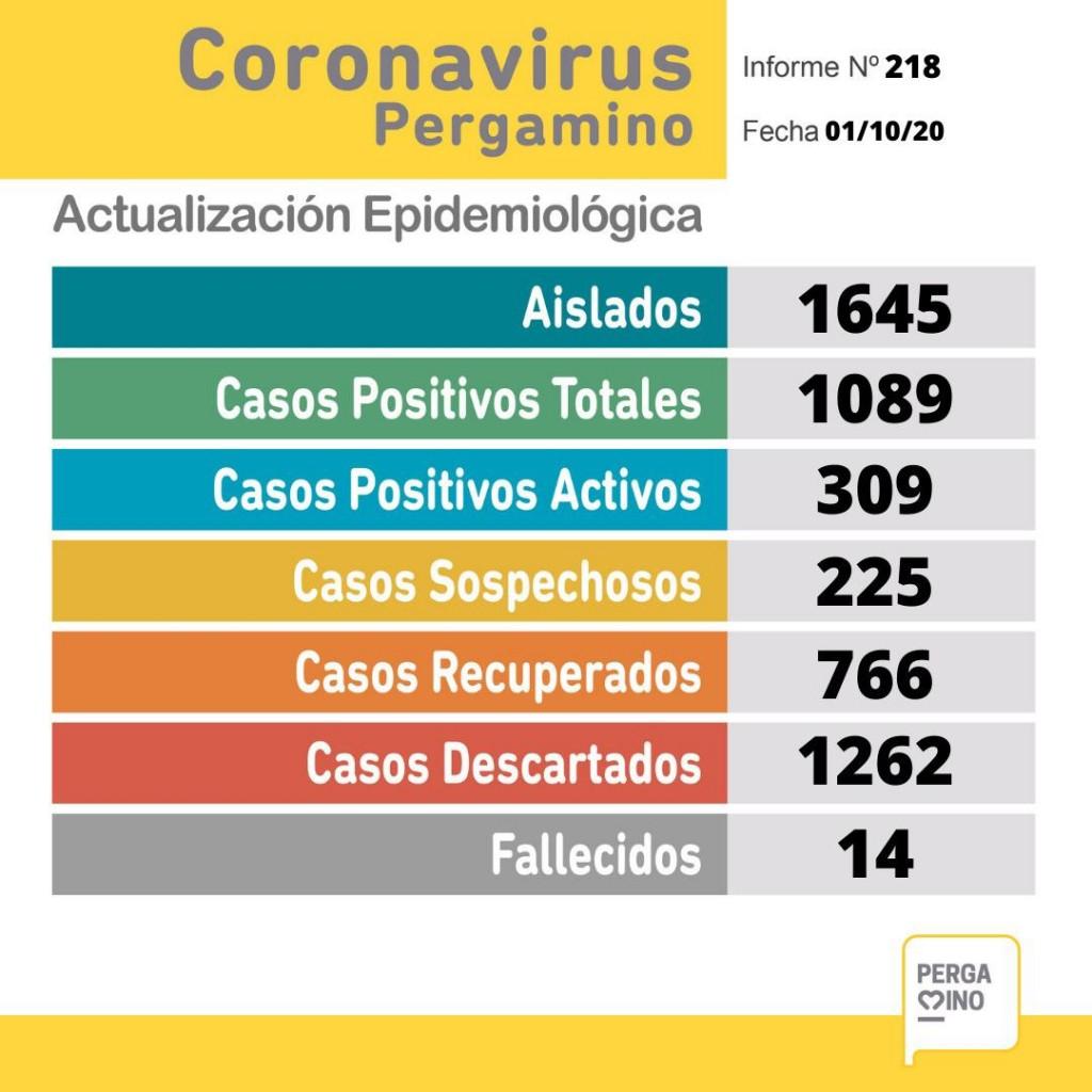 Este jueves se conocieron 98 nuevos casos de coronavirus
