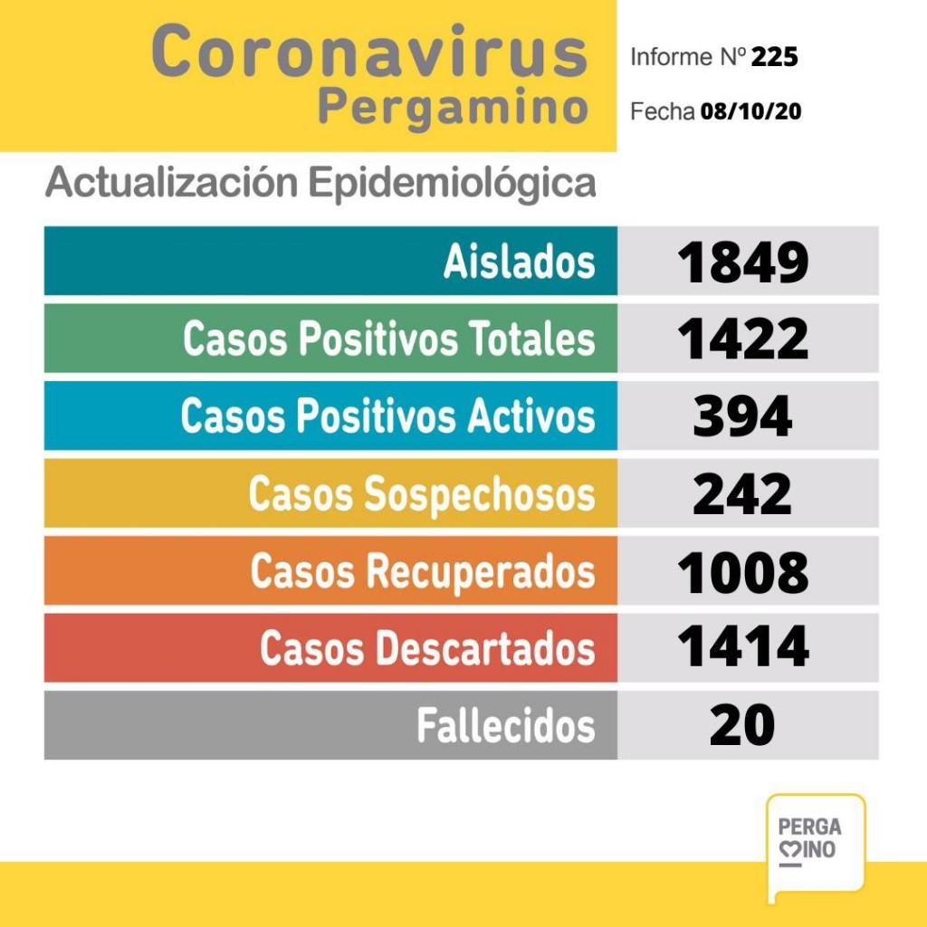 Una persona fallecida y 33 nuevos casos de Coronavirus en nuestra ciudad