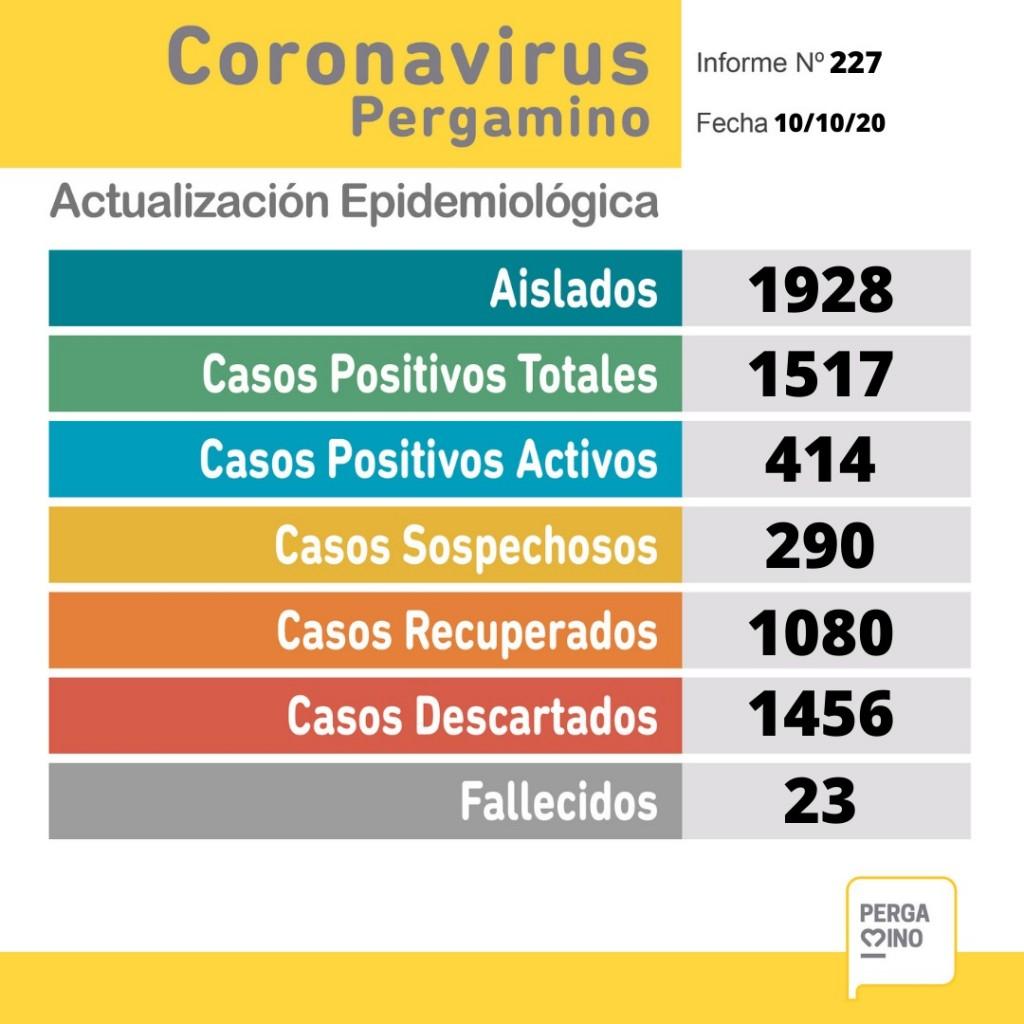 Informe coronavirus: Una persona fallecida y 42 nuevos casos positivos