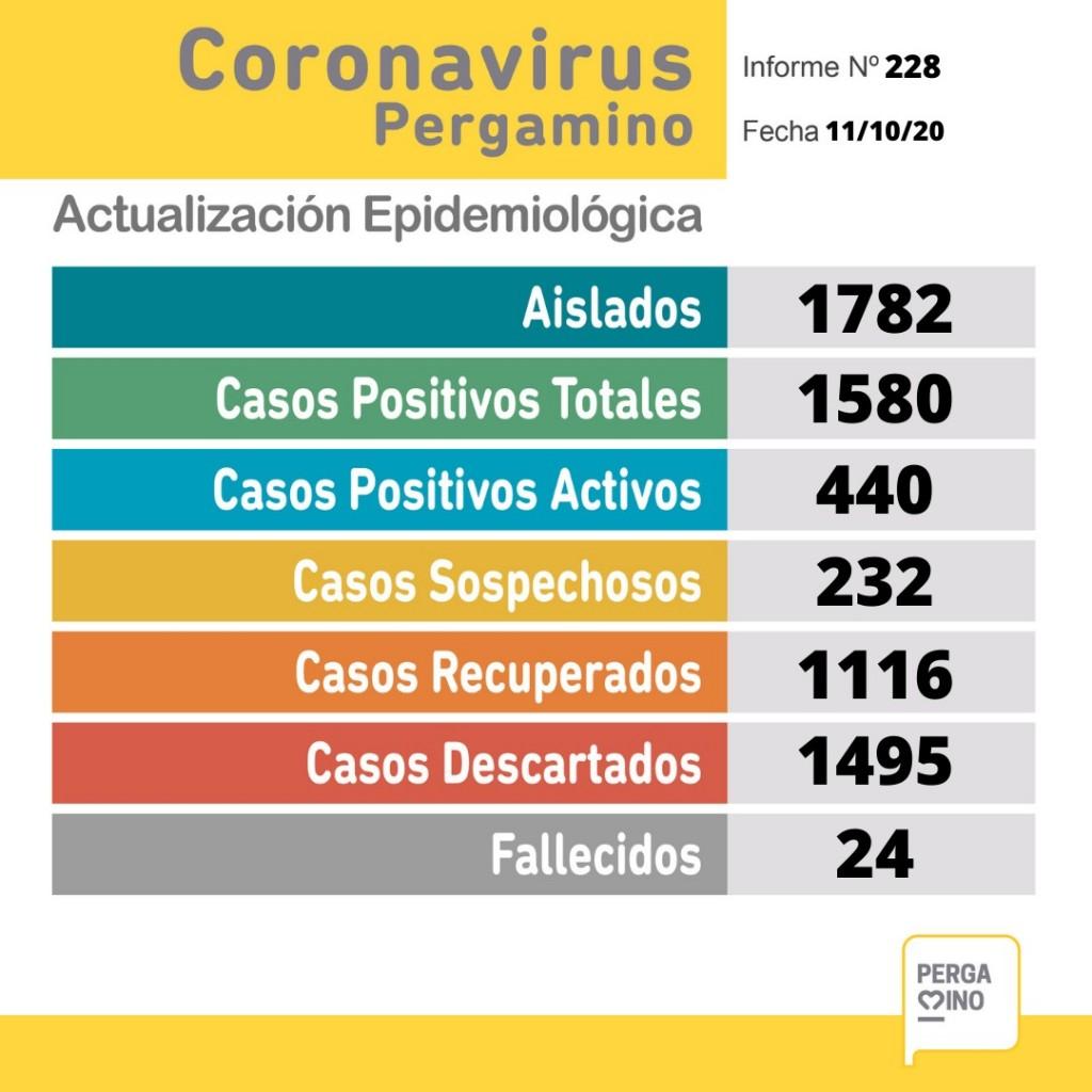 Informe epidemiológico del domingo