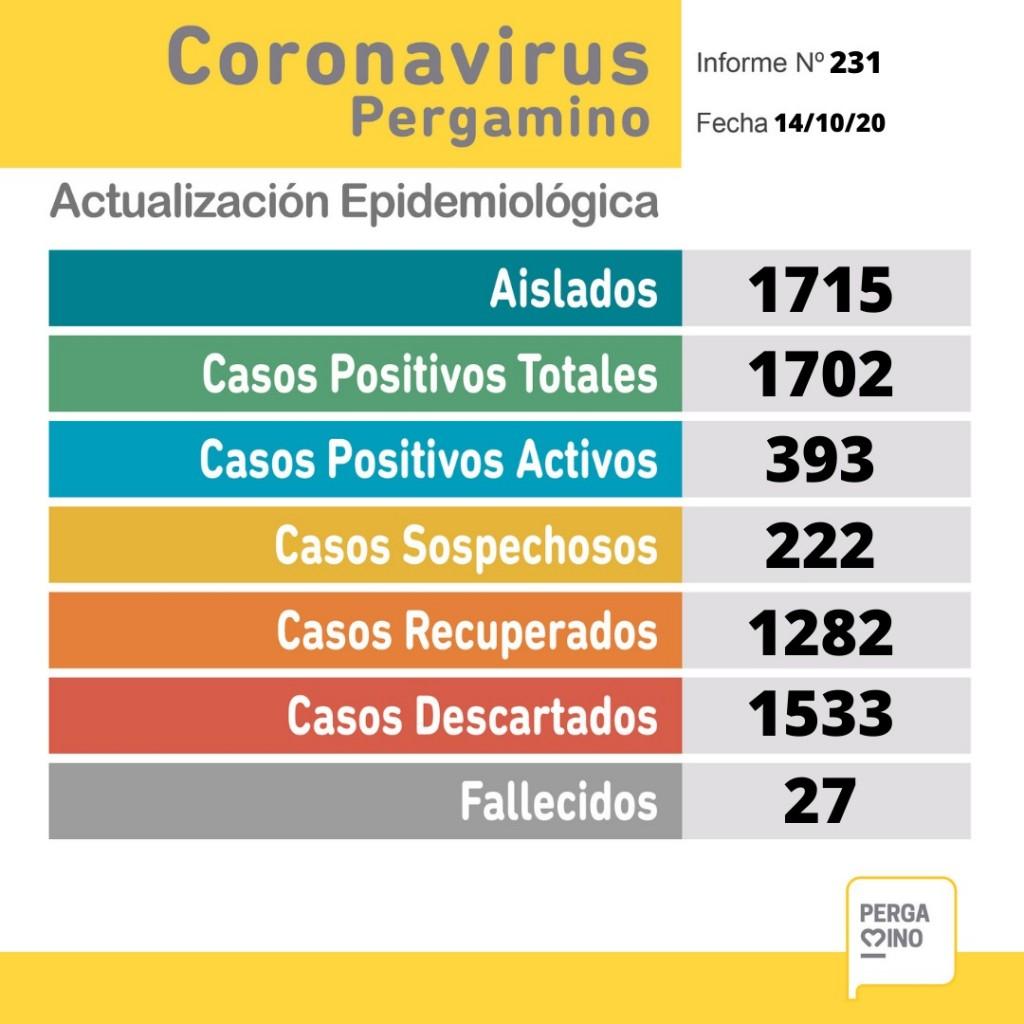 Tres personas fallecidas y 56 nuevos casos positivos