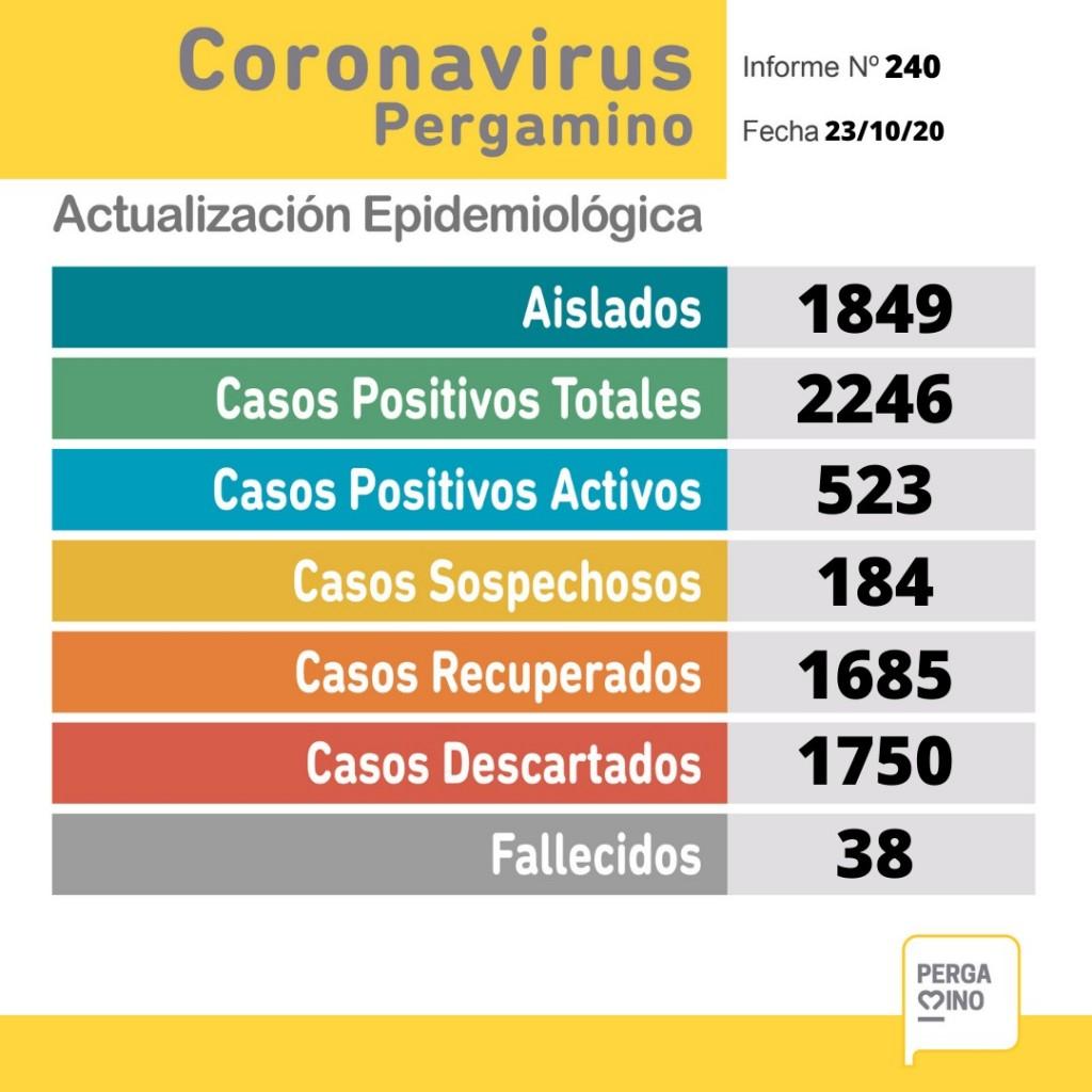 Coronavirus. Cuatro personas fallecidas y 59 nuevos casos positivos