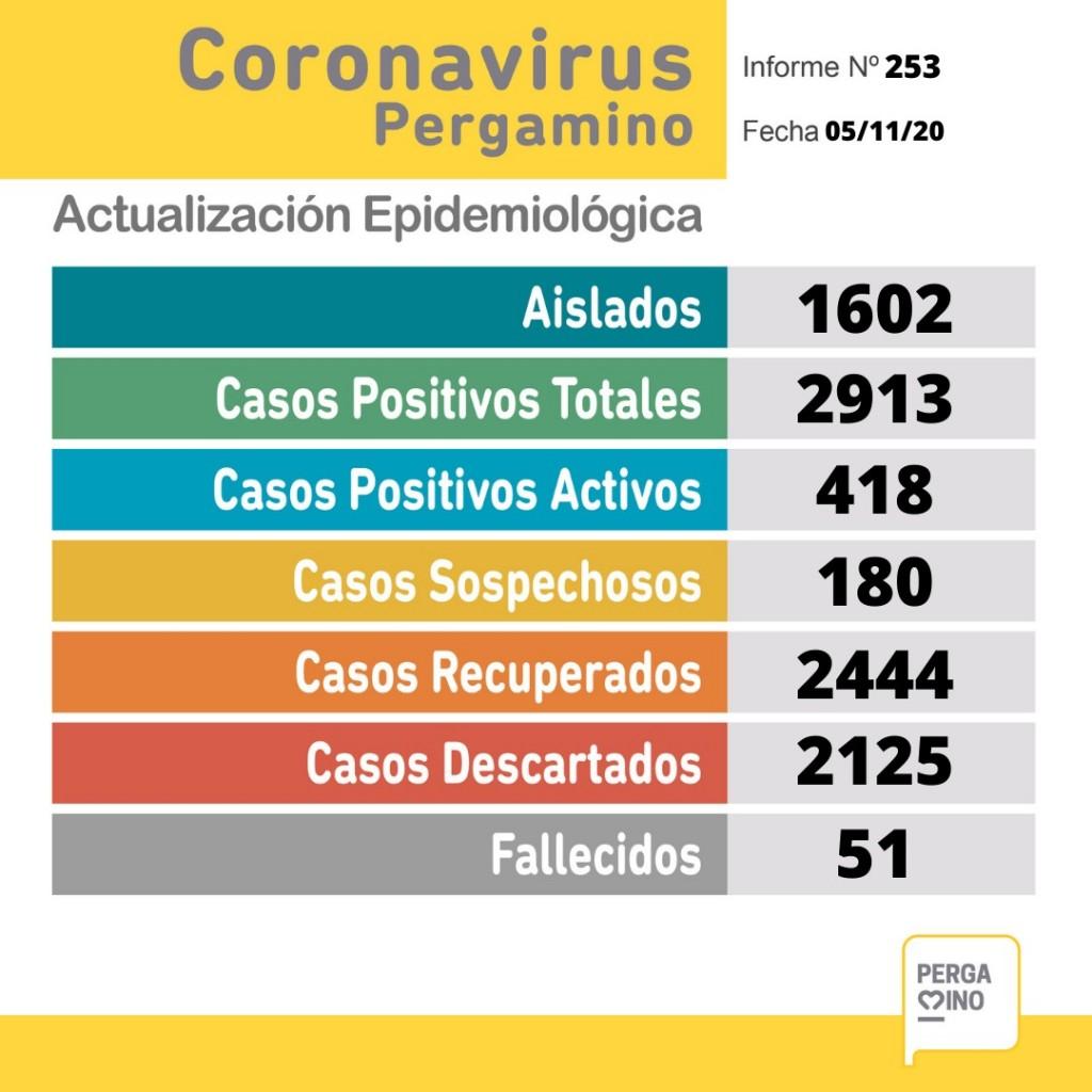 Informe epidemiológico de este jueves