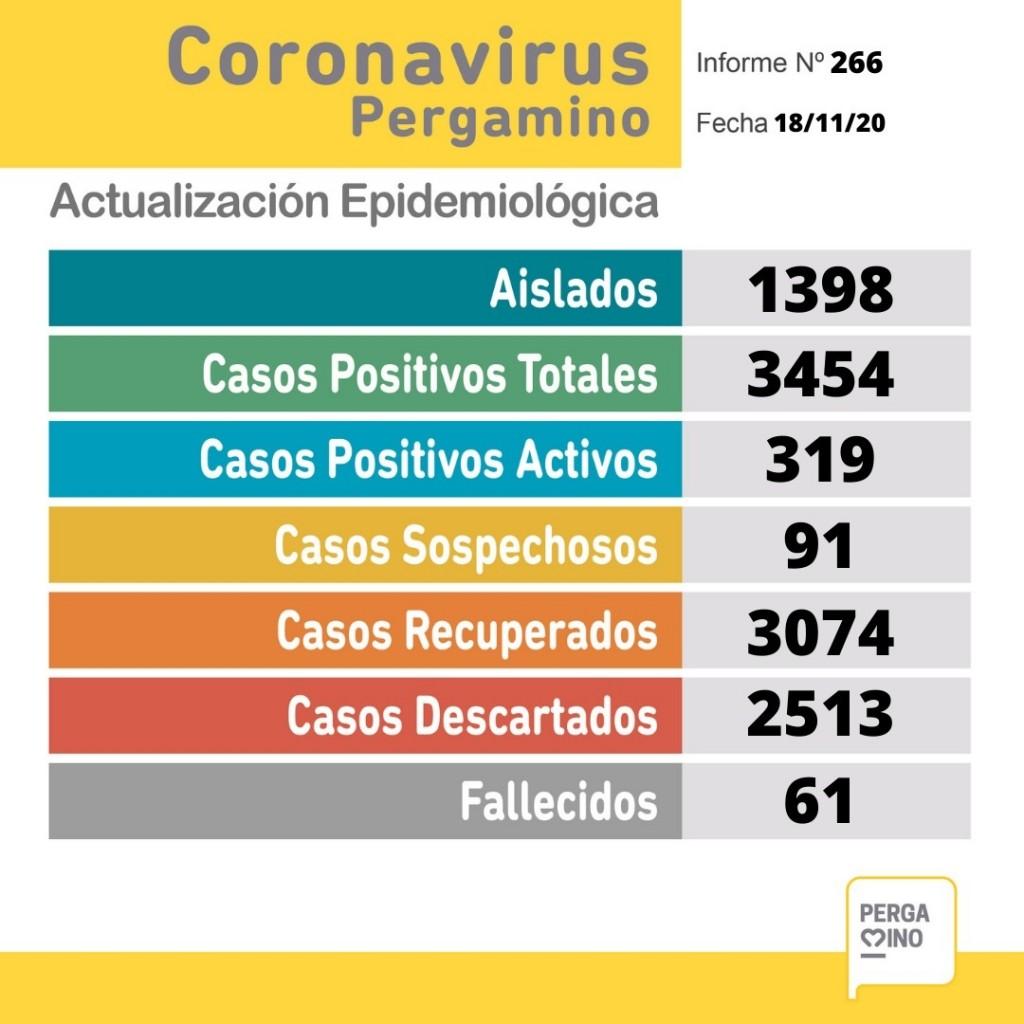 Coronavirus: Informe epidemiológico de este miércoles