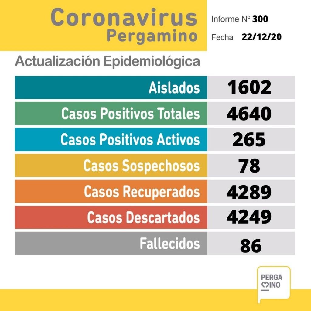 Coronavirus: Se dieron a conocer 32 nuevos casos y una persona fallecida