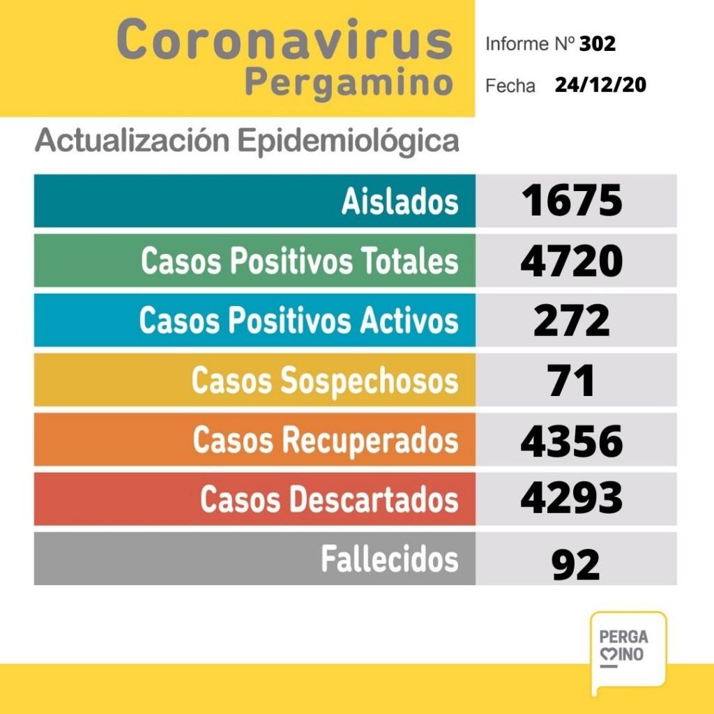 Informe epidemiológico del jueves 24 de diciembre