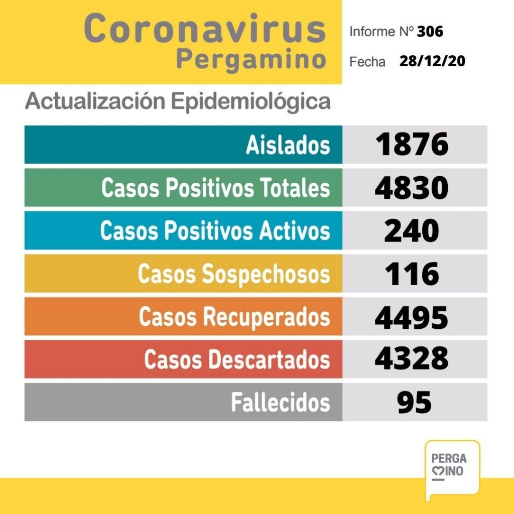 Coronavirus: dos pacientes fallecidos en nuestra ciudad y 27 nuevos casos
